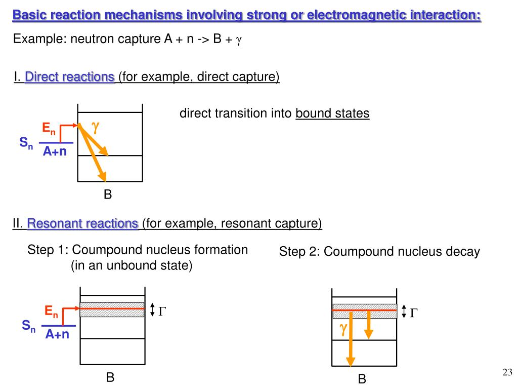 Basic reaction mechanisms involving strong or electromagnetic interaction: