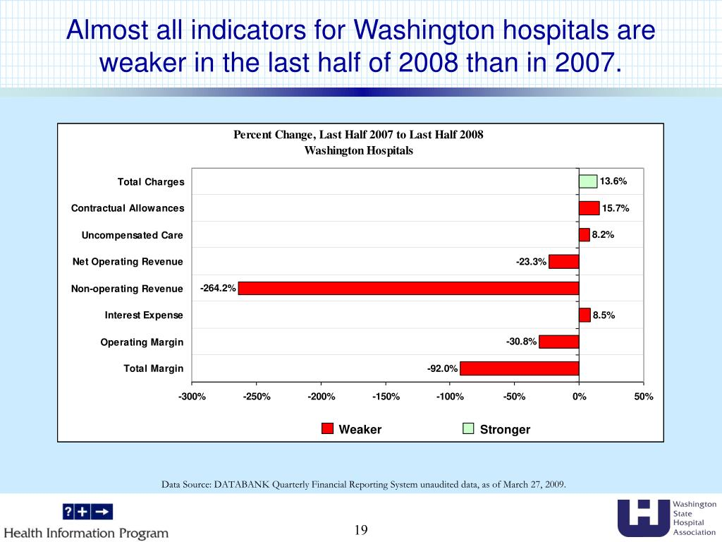 Almost all indicators for Washington hospitals are weaker in the last half of 2008 than in 2007.
