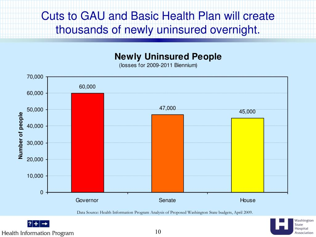 Cuts to GAU and Basic Health Plan will create