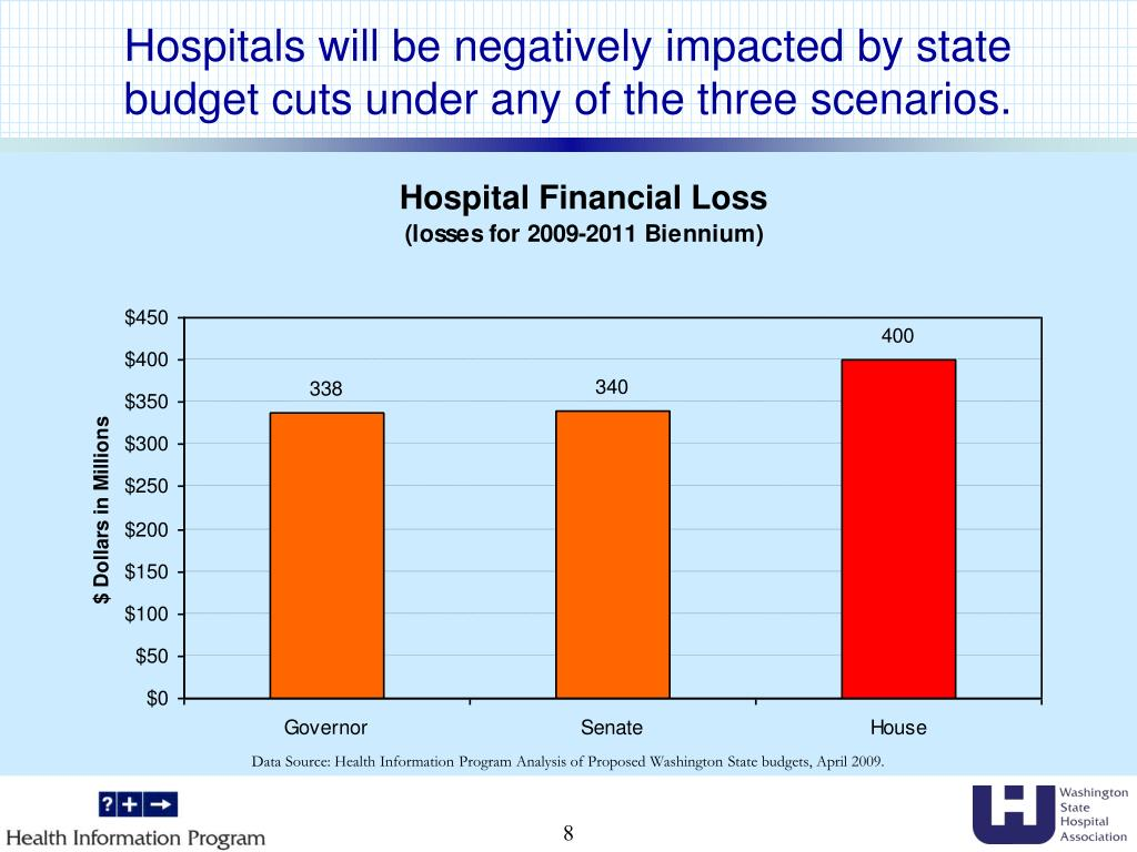 Hospitals will be negatively impacted by state budget cuts under any of the three scenarios.