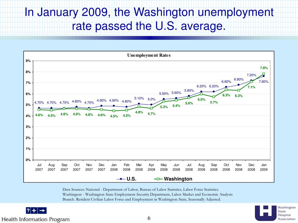In January 2009, the Washington unemployment rate passed the U.S. average.