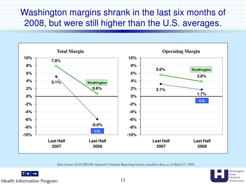 Washington margins shrank in the last six months of 2008, but were still higher than the U.S. averages.