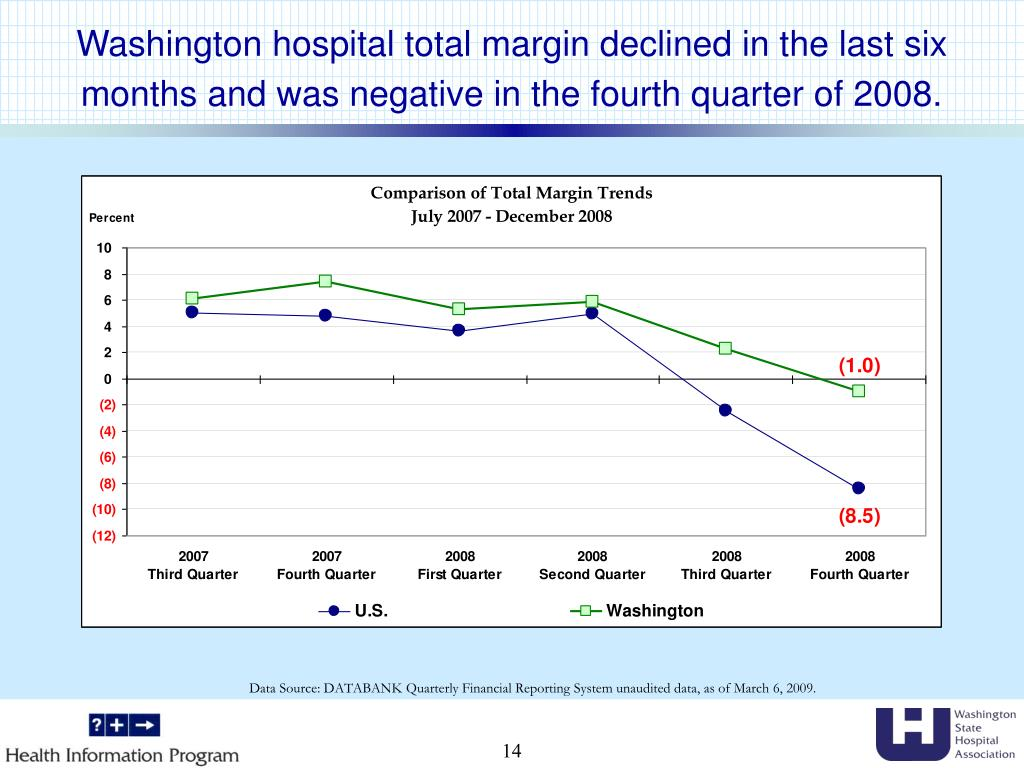 Washington hospital total margin declined in the last six months and was negative in the fourth quarter of 2008.