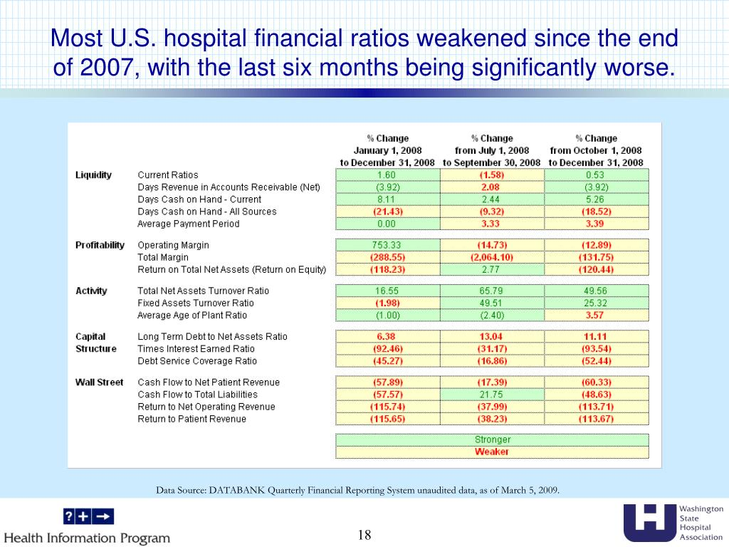 Most U.S. hospital financial ratios weakened since the end of 2007, with the last six months being significantly worse.