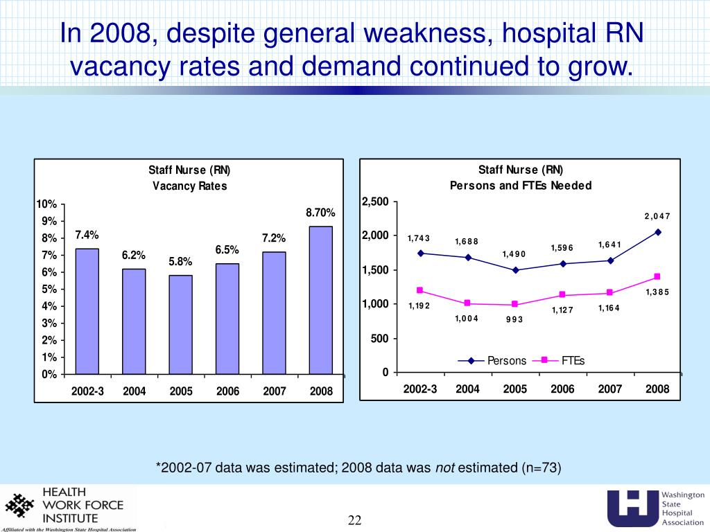 In 2008, despite general weakness, hospital RN vacancy rates and demand continued to grow.