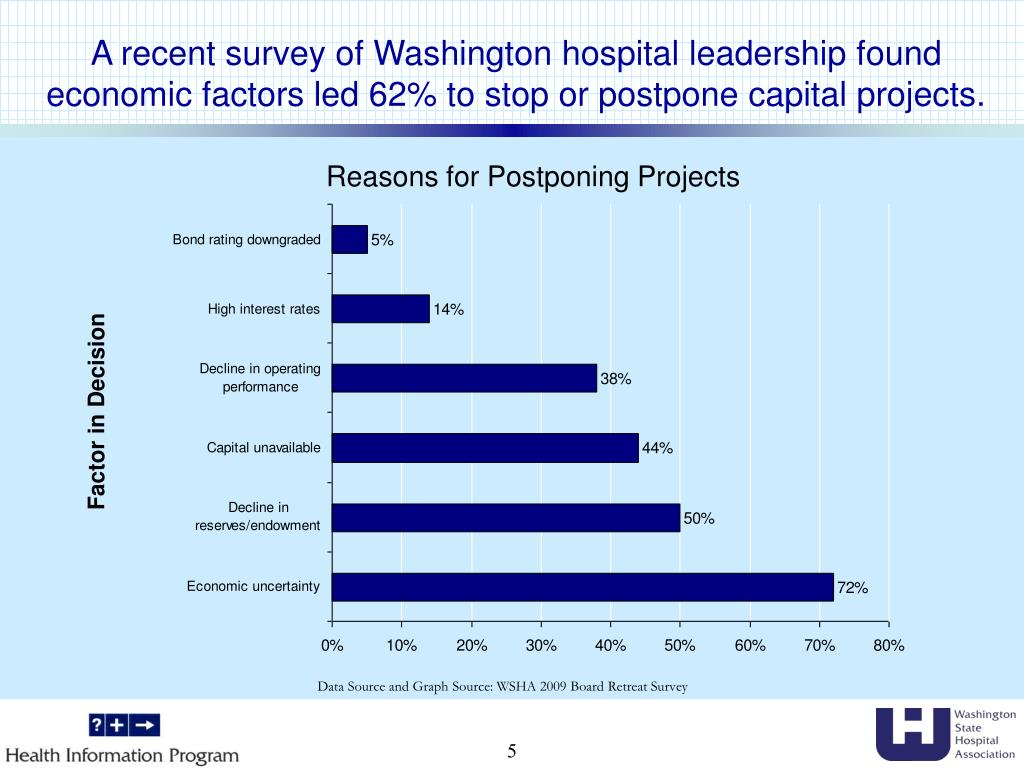 A recent survey of Washington hospital leadership found economic factors led 62% to stop or postpone capital projects.