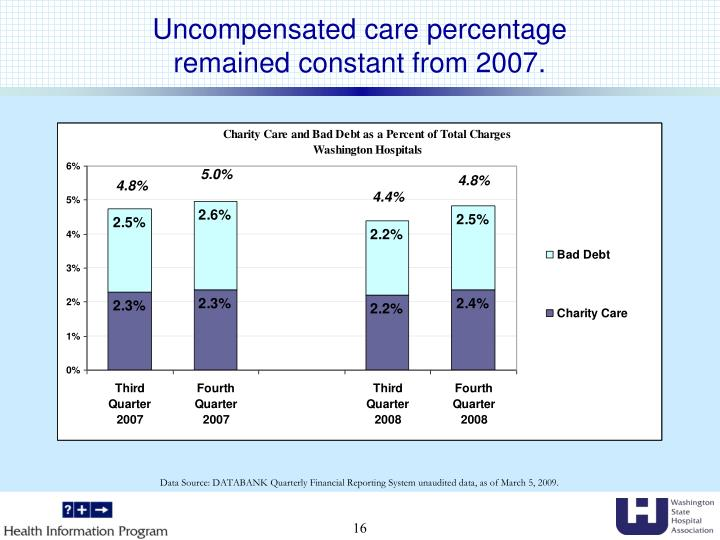 charity care and bad debt essay Charity care and bad debt in a healthcare environment explain the difference between charity care and bad debt in a healthcare environment explain how the patient financial services personnel assist in determining which category the uncollectible account should be placed.