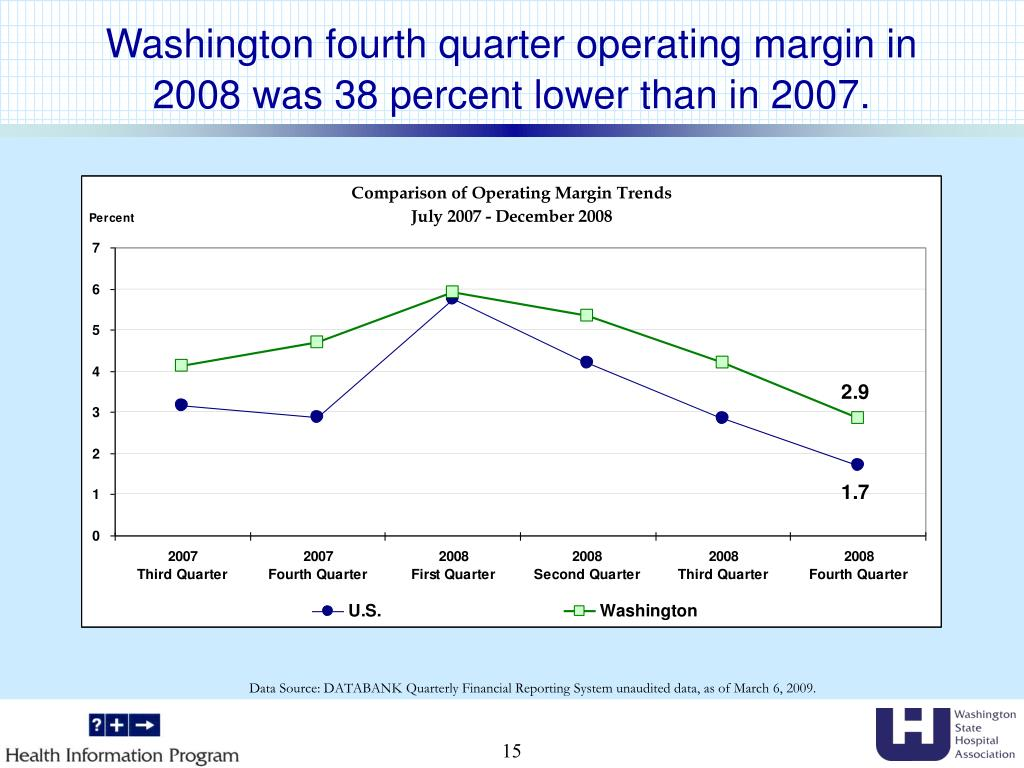 Washington fourth quarter operating margin in 2008 was 38 percent lower than in 2007.