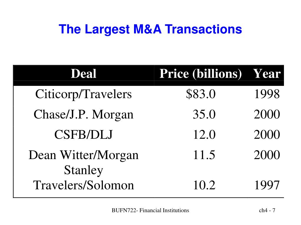 The Largest M&A Transactions