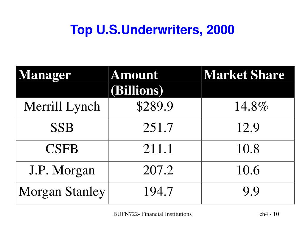 Top U.S.Underwriters, 2000