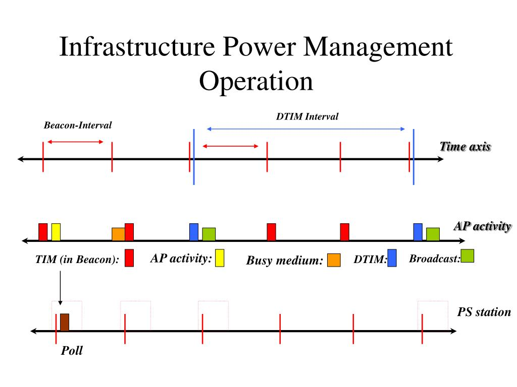 Infrastructure Power Management Operation