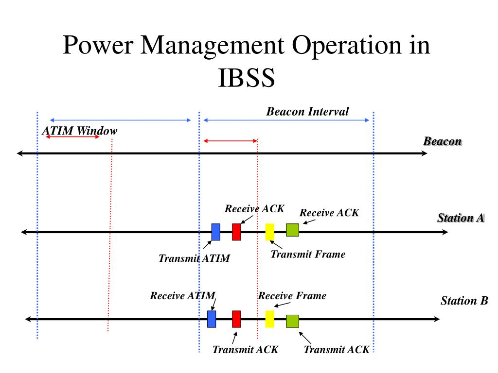 Power Management Operation in IBSS