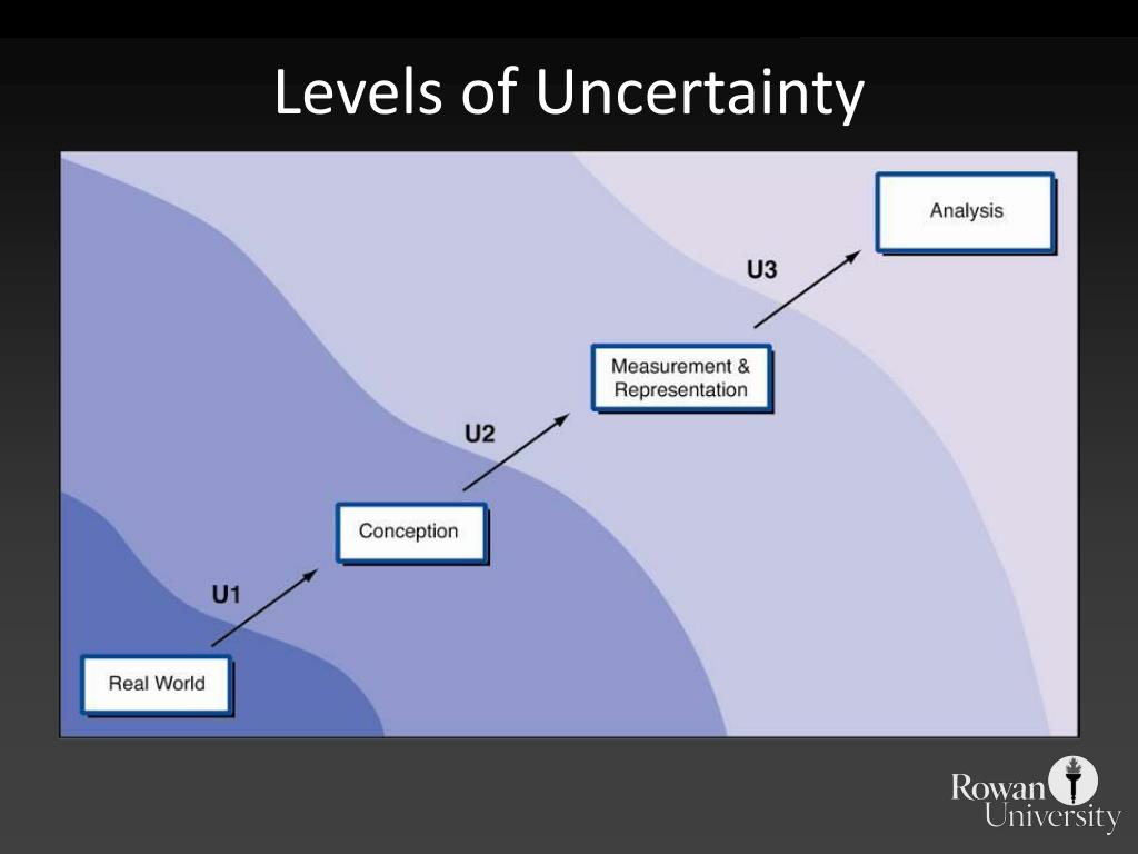Levels of Uncertainty