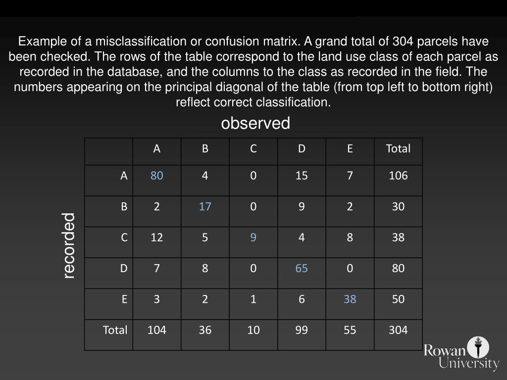 Example of a misclassification or confusion matrix. A grand total of 304 parcels have been checked. The rows of the table correspond to the land use class of each parcel as recorded in the database, and the columns to the class as recorded in the field. The numbers appearing on the principal diagonal of the table (from top left to bottom right) reflect correct classification.