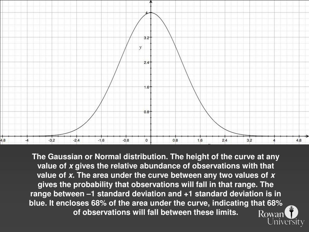 The Gaussian or Normal distribution. The height of the curve at any value of
