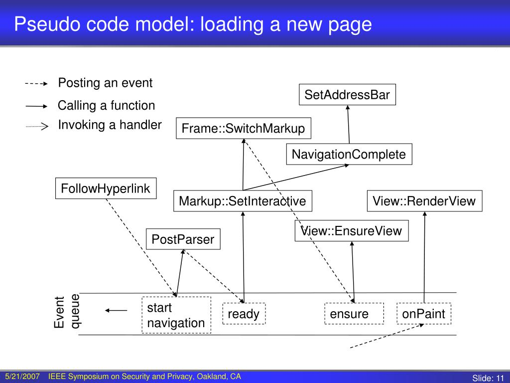 Pseudo code model: loading a new page