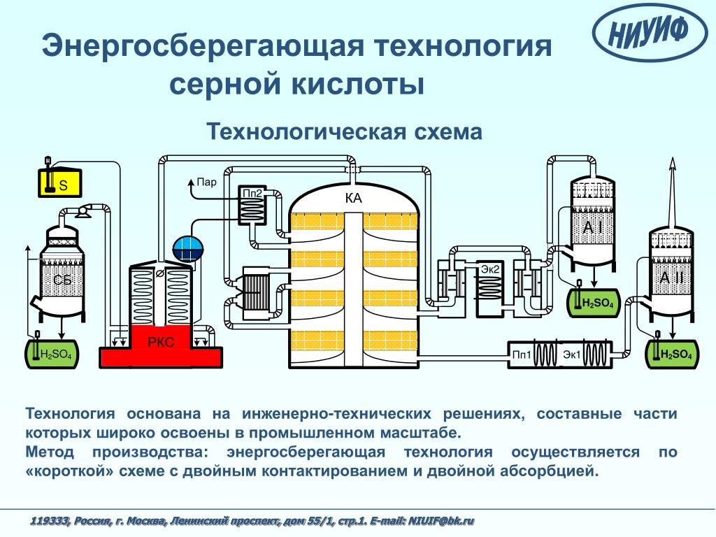 Энергосберегающая технология