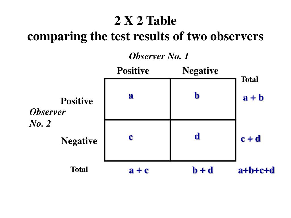 2 X 2 Table