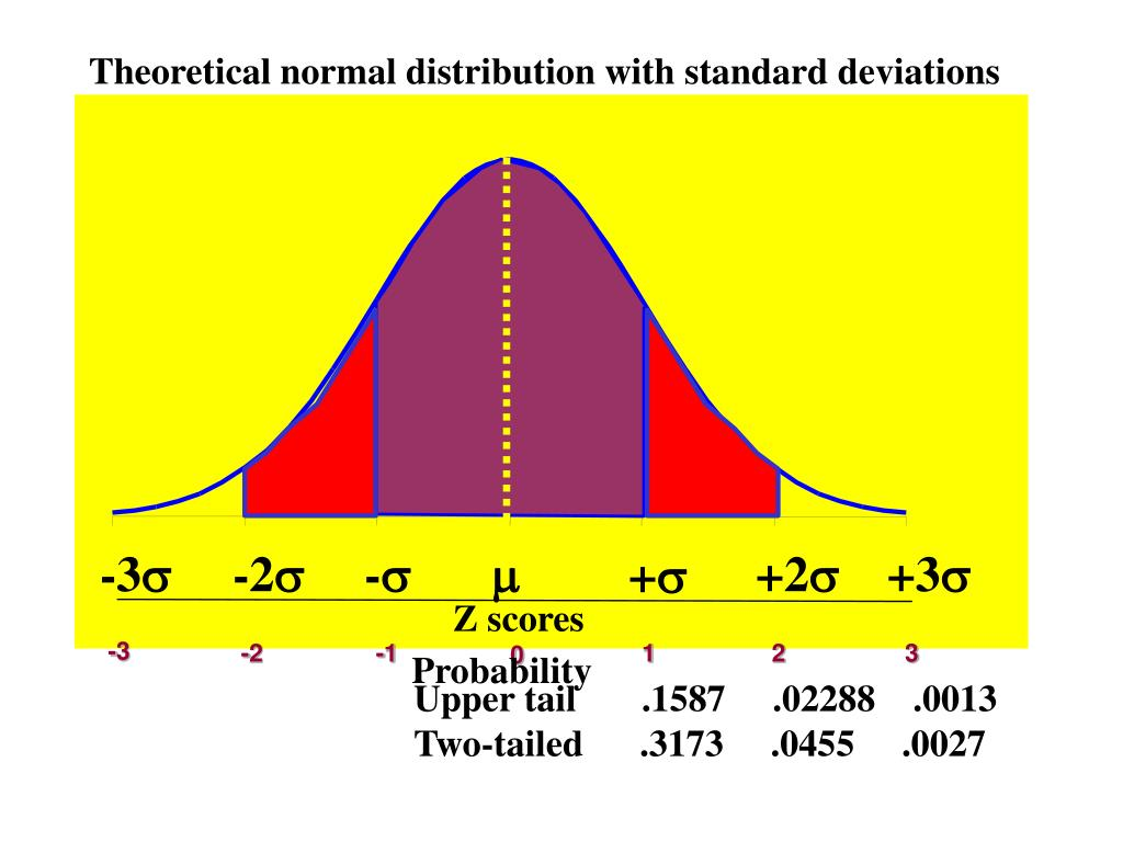 Theoretical normal distribution with standard deviations
