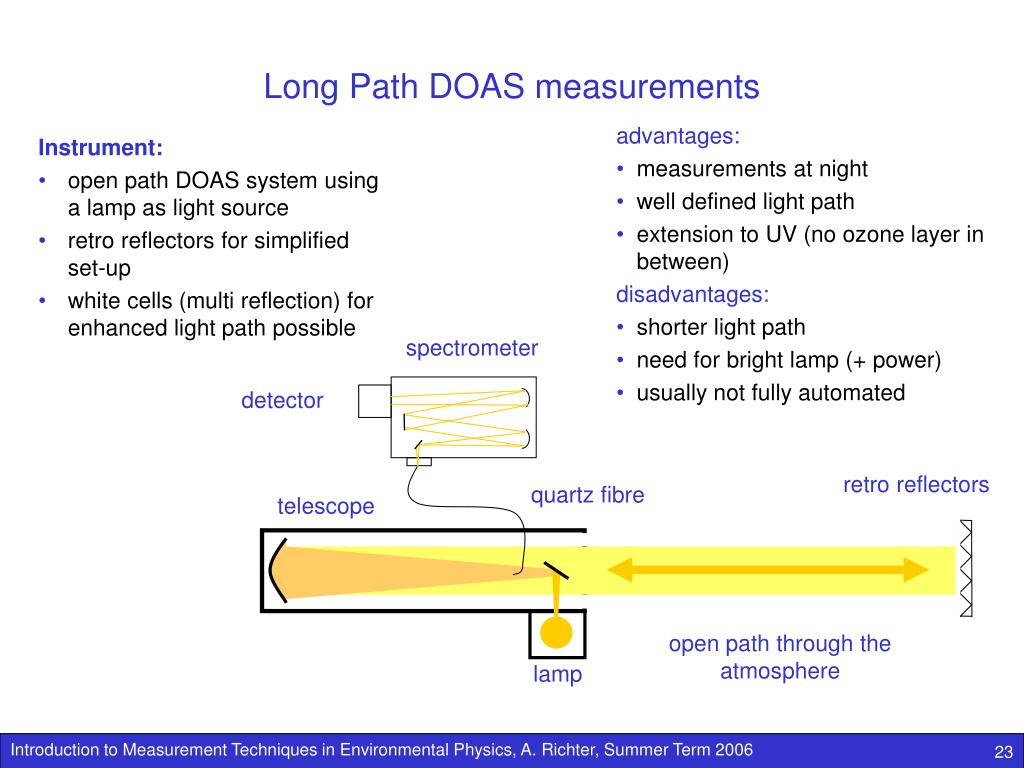 Long Path DOAS measurements