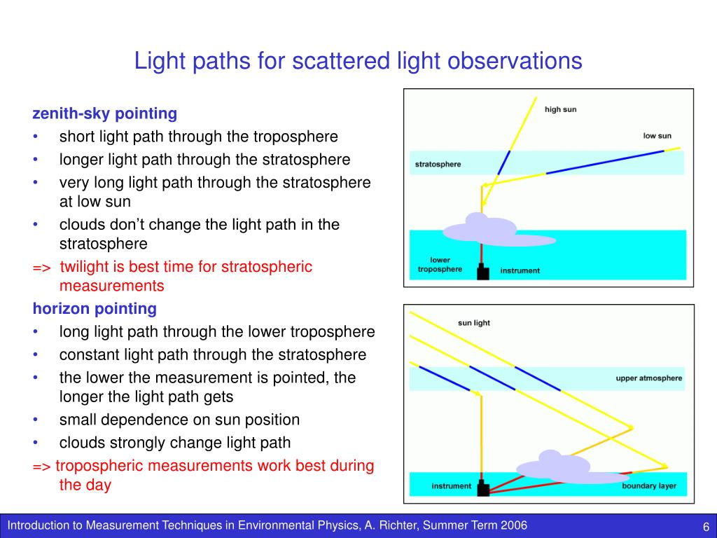Light paths for scattered light observations