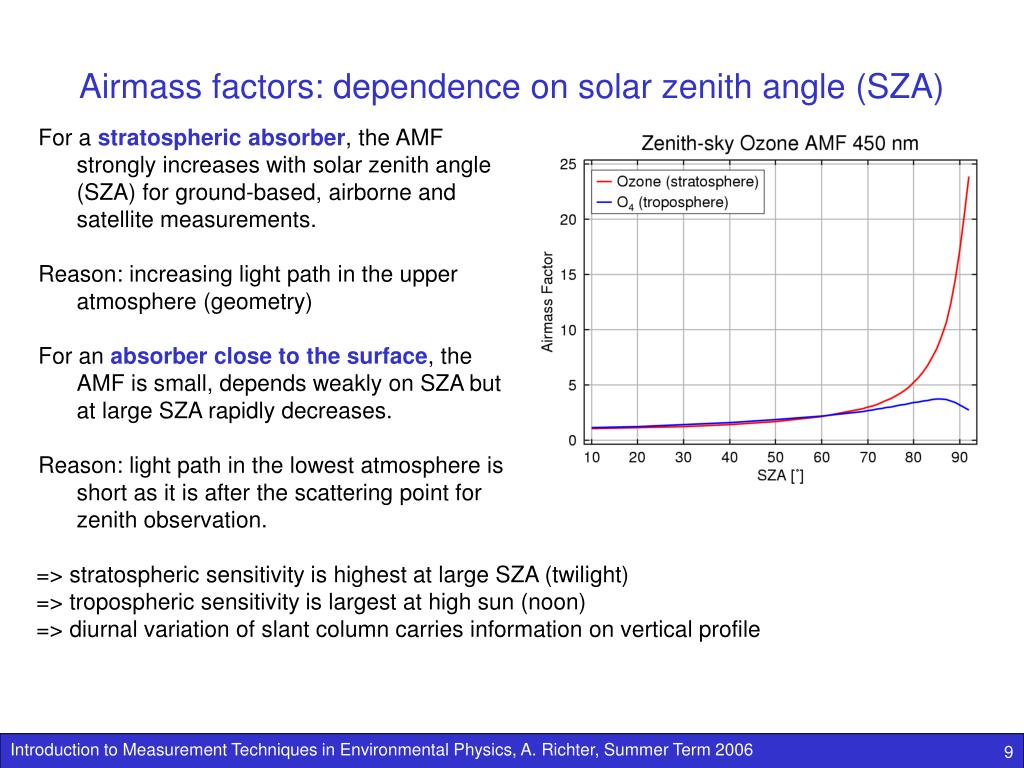 Airmass factors: dependence on solar zenith angle (SZA)