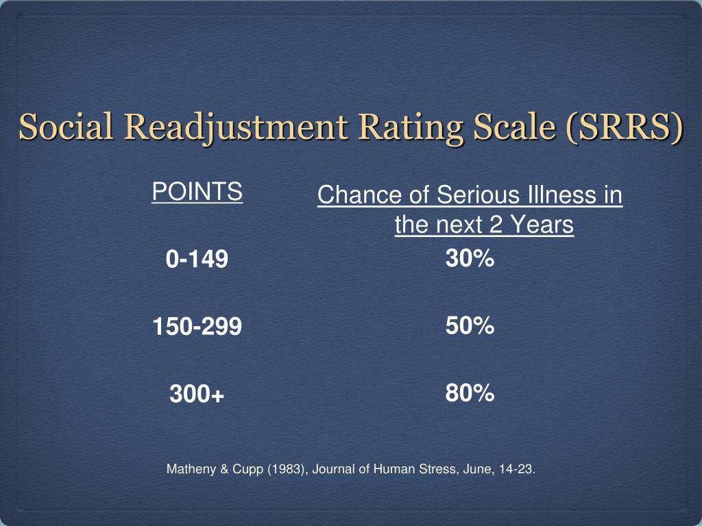 Social Readjustment Rating Scale (SRRS)