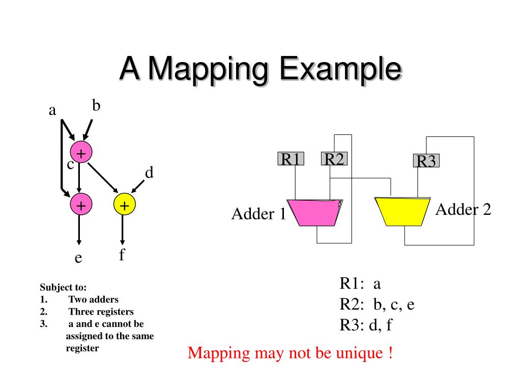 A Mapping Example