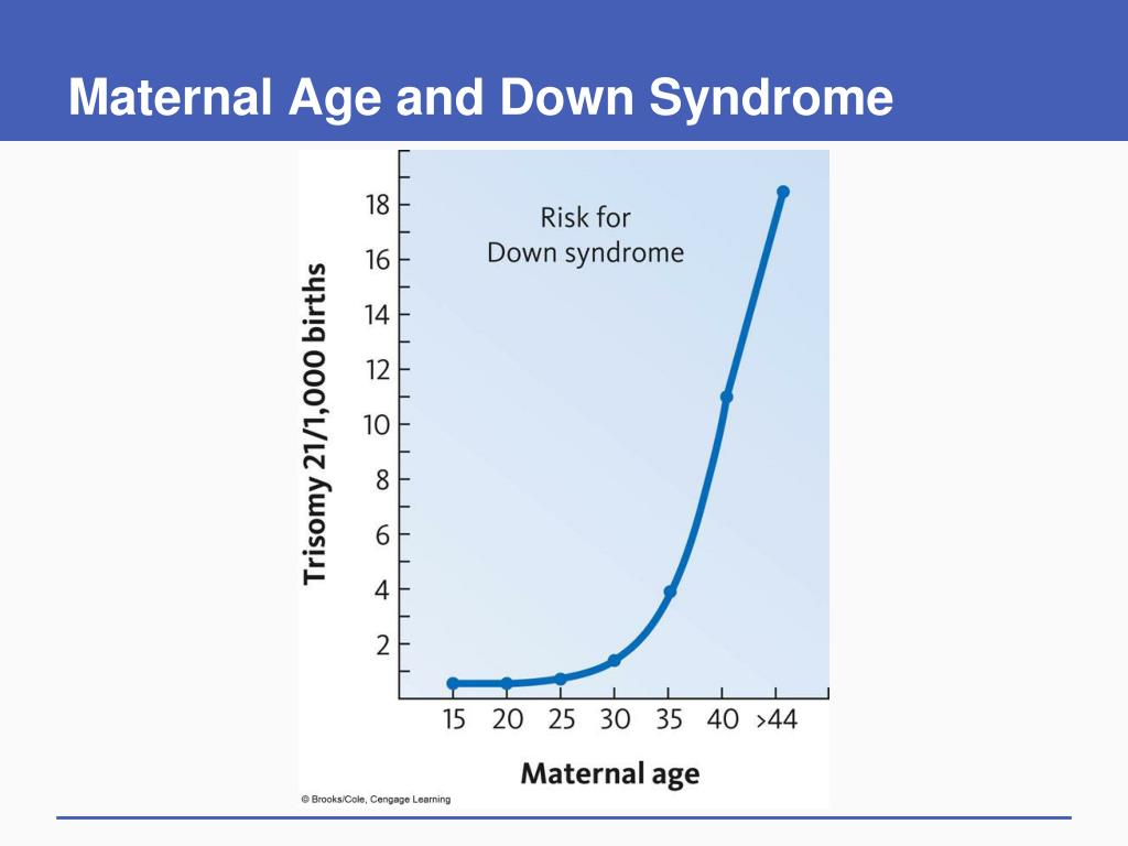 Maternal Age and Down Syndrome