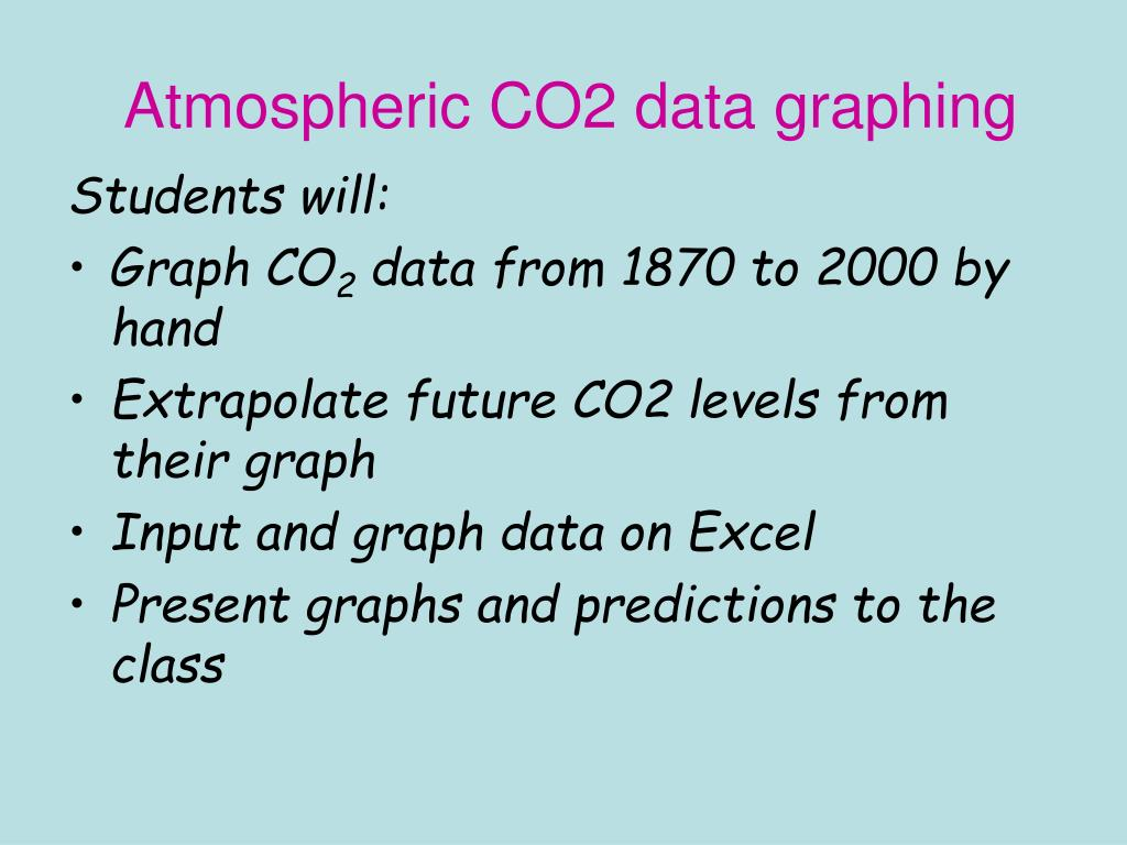 Atmospheric CO2 data graphing