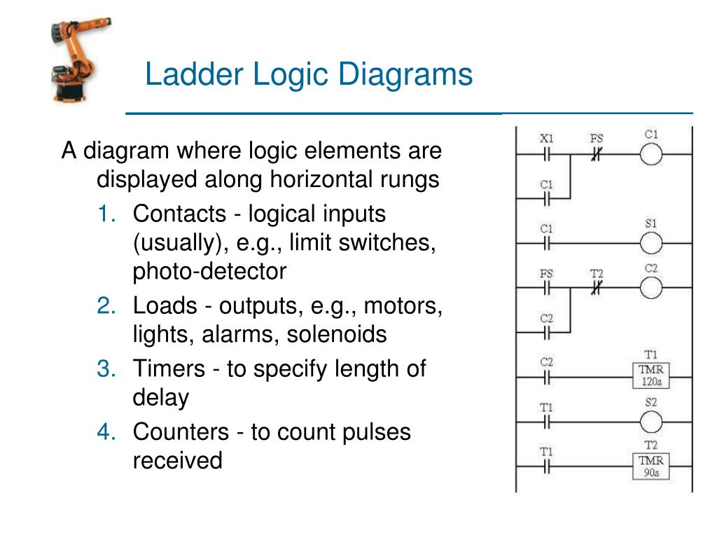 Ladder Logic Diagrams