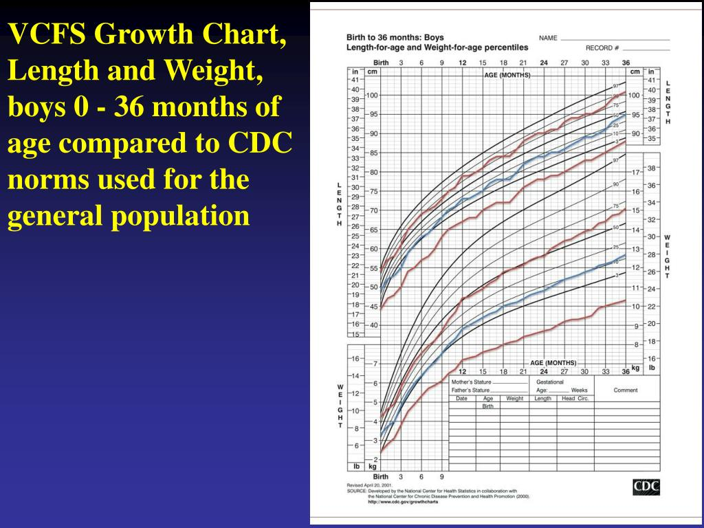 VCFS Growth Chart, Length and Weight,
