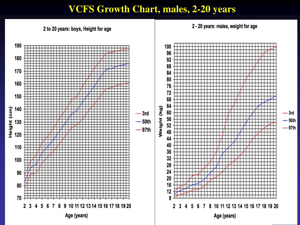 VCFS Growth Chart, males, 2-20 years