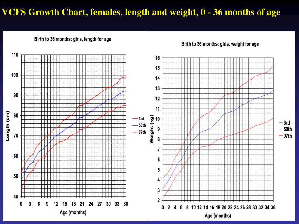 VCFS Growth Chart, females, length and weight, 0 - 36 months of age