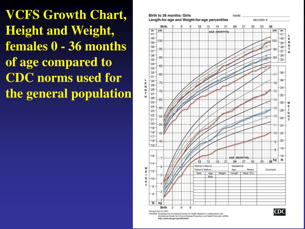 VCFS Growth Chart, Height and Weight,