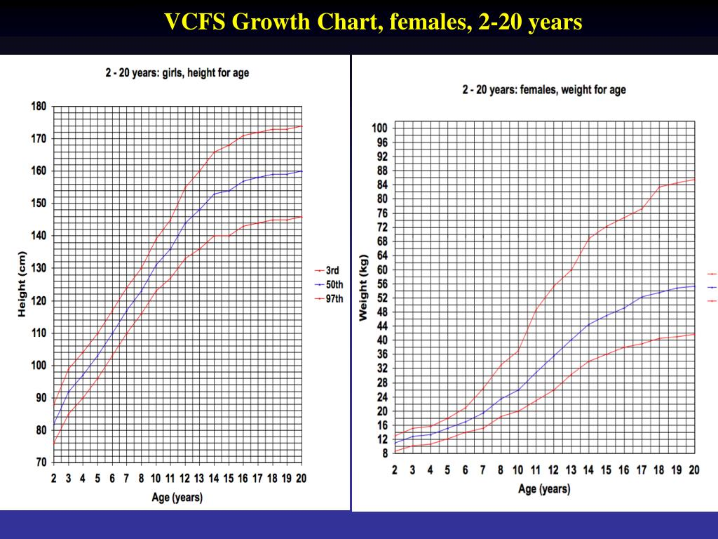 VCFS Growth Chart, females, 2-20 years