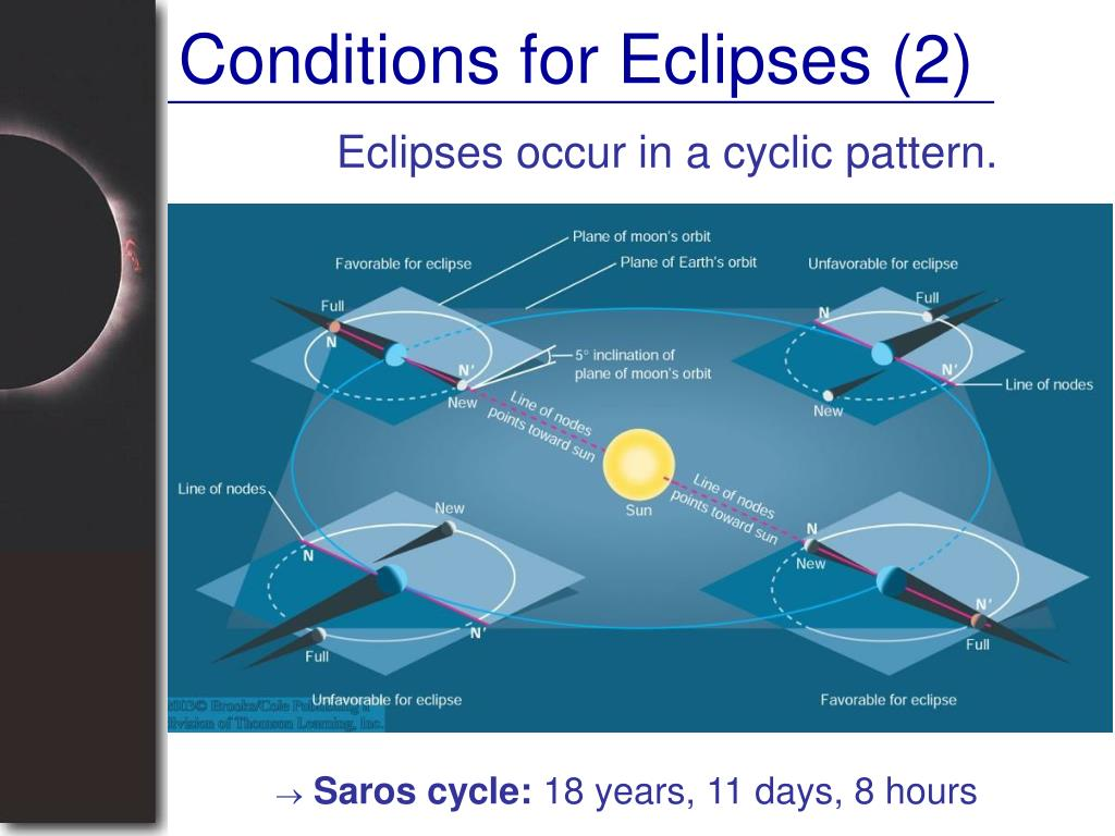 Conditions for Eclipses (2)