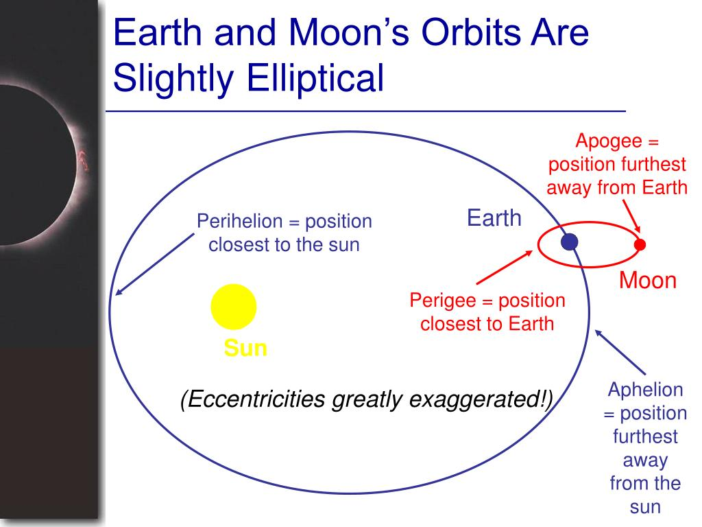 Earth and Moon's Orbits Are Slightly Elliptical
