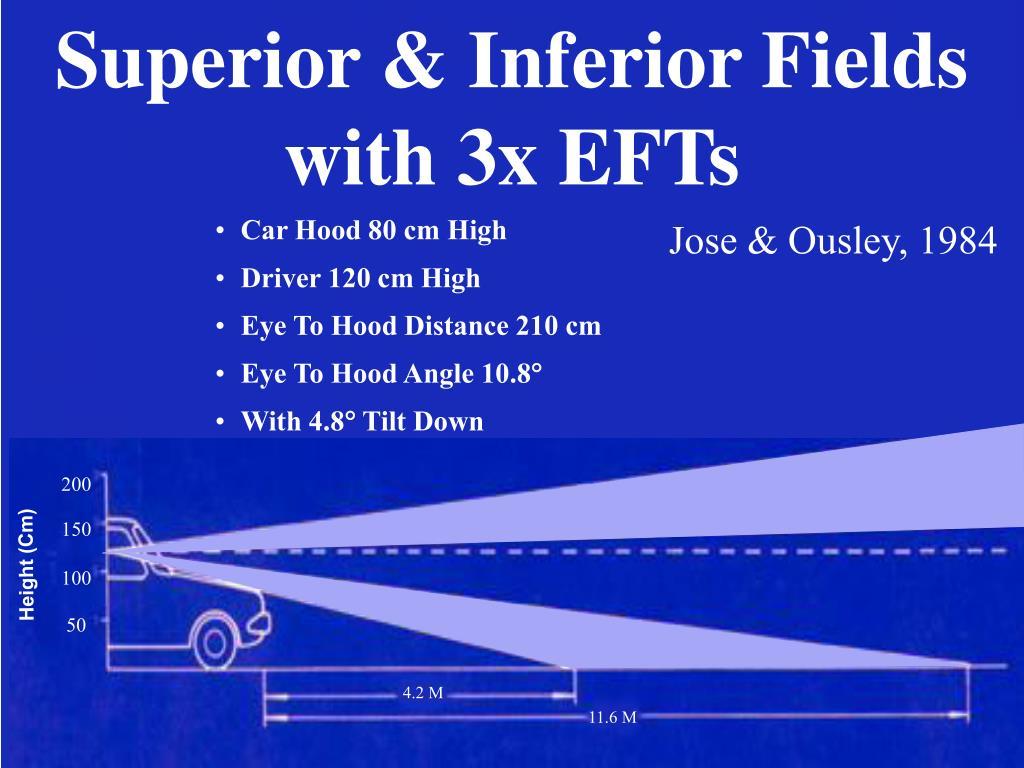 Superior & Inferior Fields