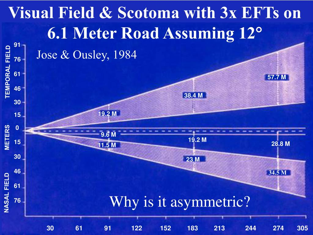 Visual Field & Scotoma with 3x EFTs on 6.1 Meter Road Assuming 12