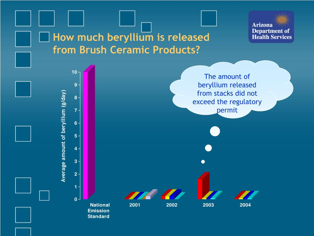 How much beryllium is released from Brush Ceramic Products?
