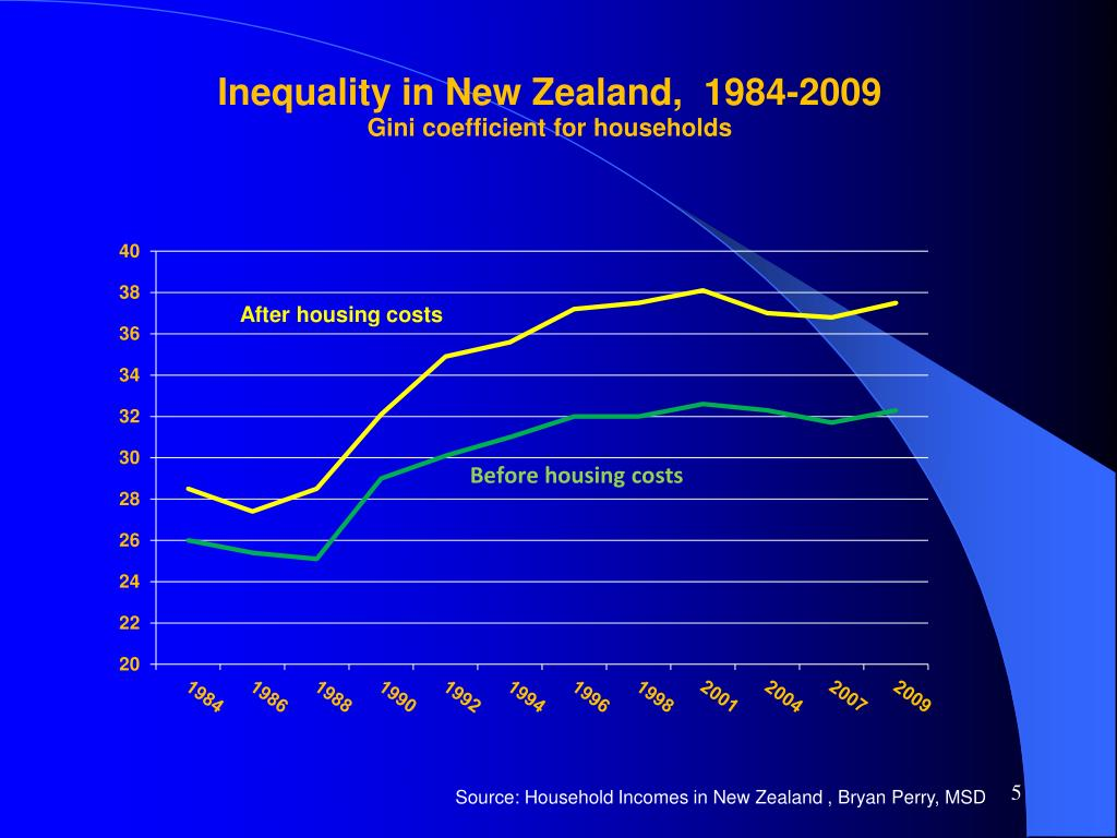 Source: Household Incomes in New Zealand , Bryan Perry, MSD
