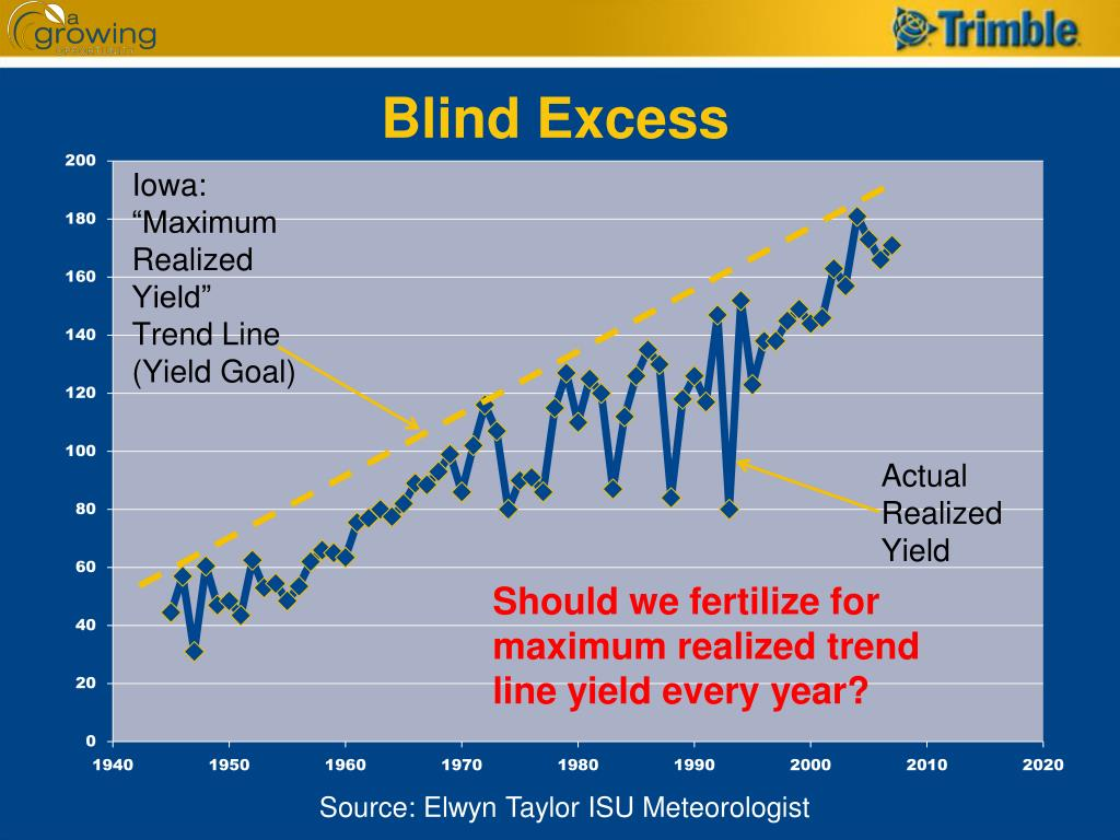 Blind Excess