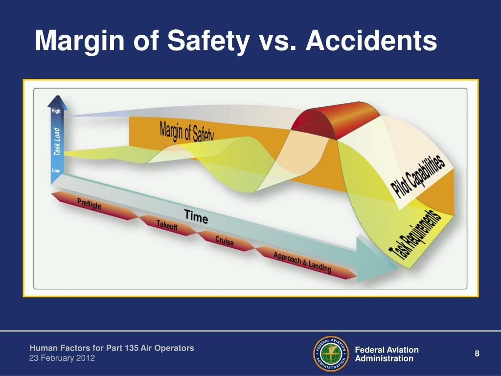 Margin of Safety vs. Accidents