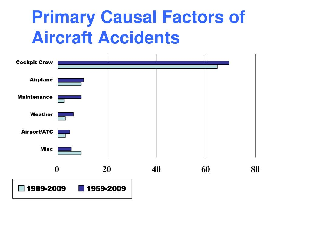 Primary Causal Factors of