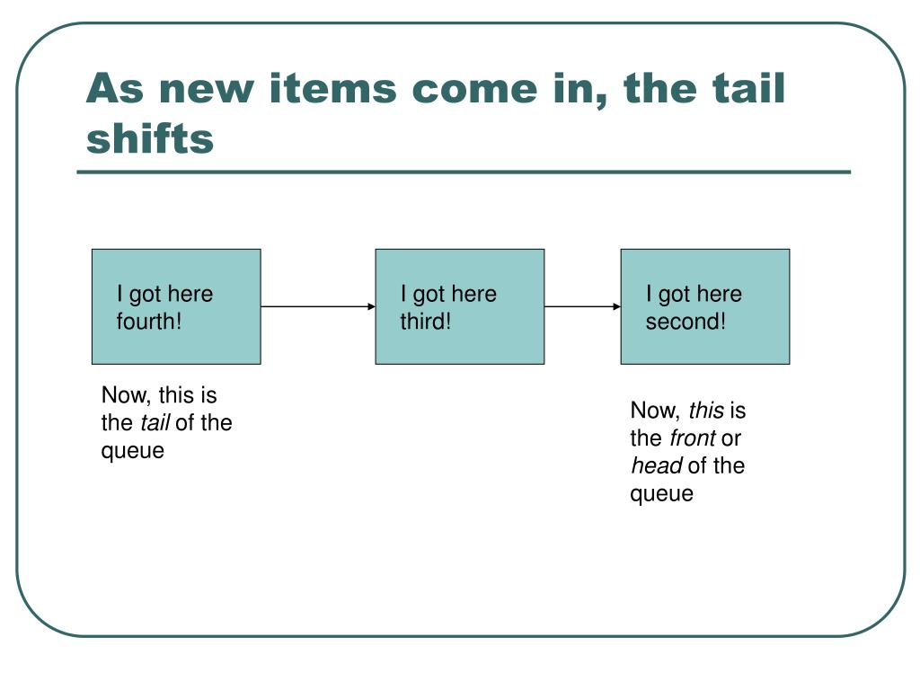 As new items come in, the tail shifts