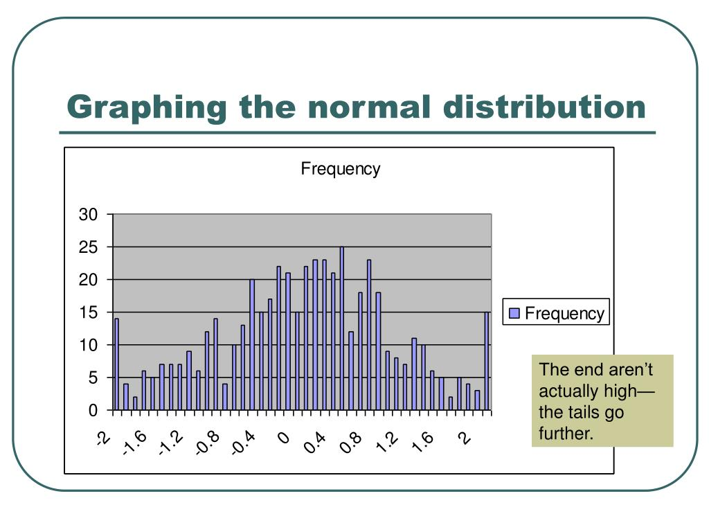 Graphing the normal distribution