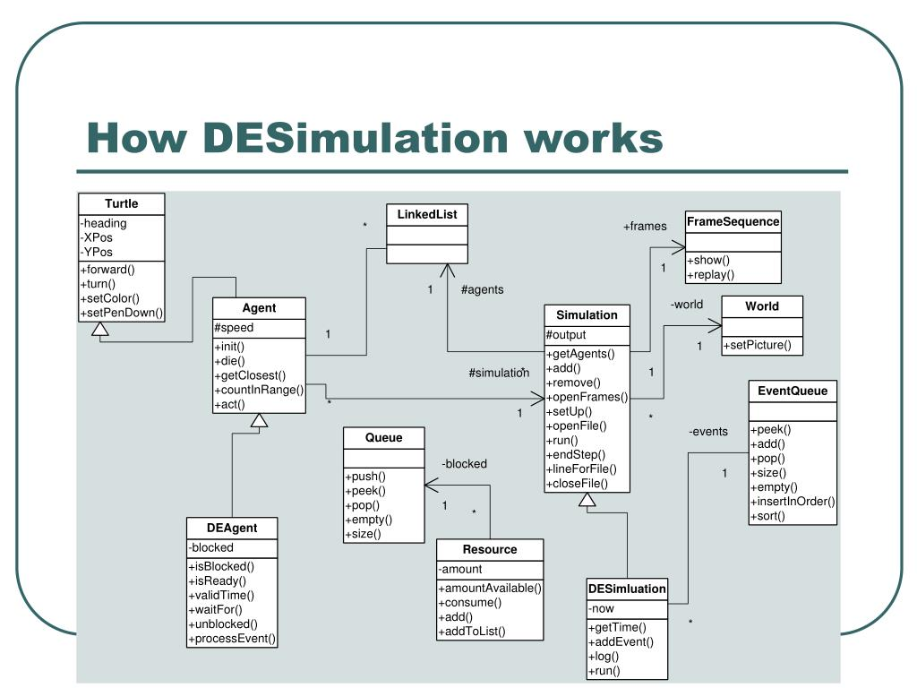 How DESimulation works
