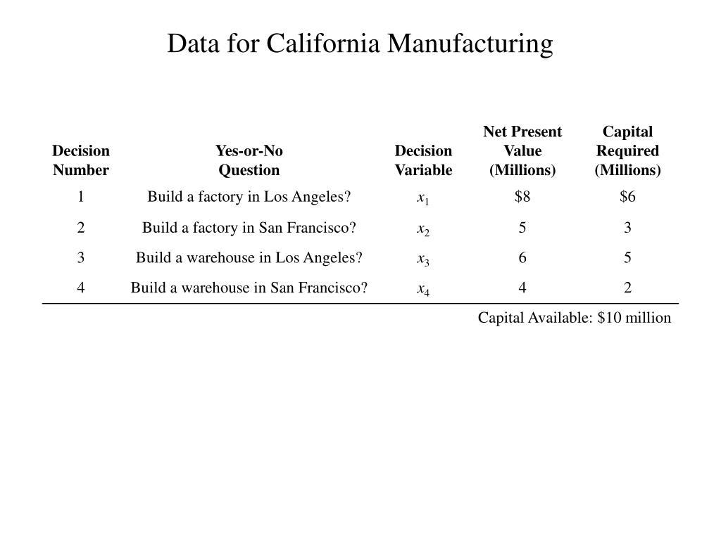 Data for California Manufacturing