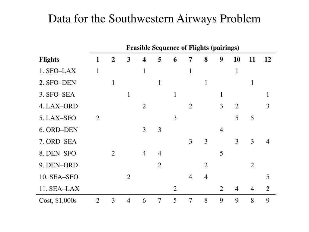 Data for the Southwestern Airways Problem